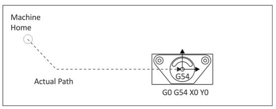 Unit 4: CNC Language and Structure – Manufacturing Processes 4-5