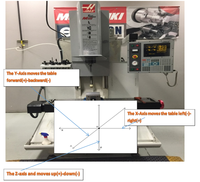 Unit 3: Vertical Milling Center Machine Motion ... Haas Tool Setter Wiring Diagram on