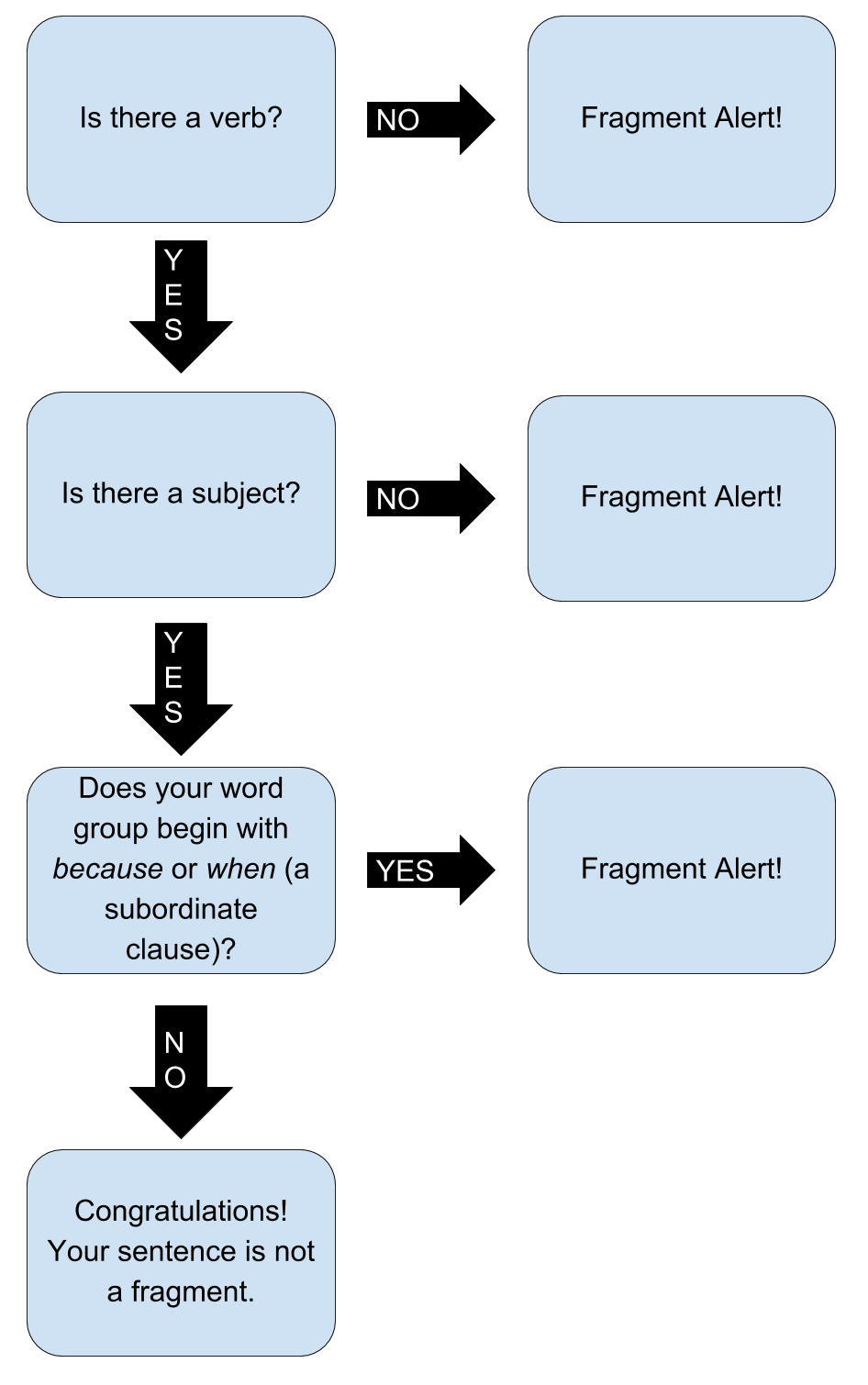 Is there a verb? If no, fragment alert! If yes, Is there a subject? If no, fragment alert! If yes, Does your word group begin with because or when (a subordinate clause)?  If yes, fragment alert! If no, Congratulations! Your sentence is not a fragment.