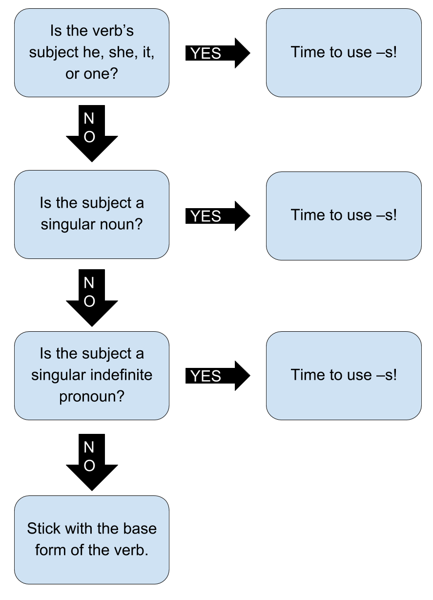 Is the verb's subject he, she, it, or one? If yes, Time to use –s! If no, Is the subject a singular noun? If yes, Time to use –s! If no, Is the subject a singular indefinite pronoun? If yes, Time to use –s! If no, Stick with the base form of the verb.