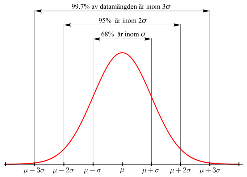 a bell curve showing the 68-95-99.7 rule: matching vertical lines one unit to the left and right of the center include 68 percent of the data, matching vertical lines two units to the left and right of the center include 95 percent of the data, and matching vertical lines three units to the left and right of the center include 99.7 percent of the data.
