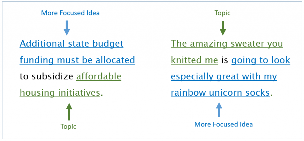 "a diagram of more focused ideas and topics together in a single sentence; more focused idea is ""additional state budget funding must be allocated"" and topic is ""affordable housing initiatives""; topic is ""the amazing sweater you knitted me,"" and the more focused idea is that it is ""going to look especially great with my rainbow unicorn socks"""