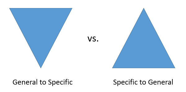 "a diagram that shows a triangle with the point at the bottom to represent ""general to specific"" organization and a triangle with a point at the top to represent ""specific to general"" organization"