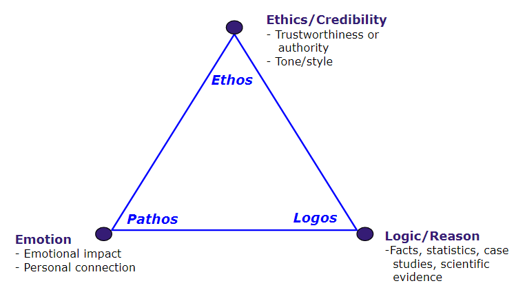 "a diagram of the rhetorical triangle with ""ethics"" at the top point, including the description ""trustworthiness or authority, tone or style""; with ""logic or reason"" at the bottom right point, including the description ""facts, statistics, case studies, and scientific evidence""; and with ""emotion"" at the bottom left point, including the description ""emotional impact and personal connection"""