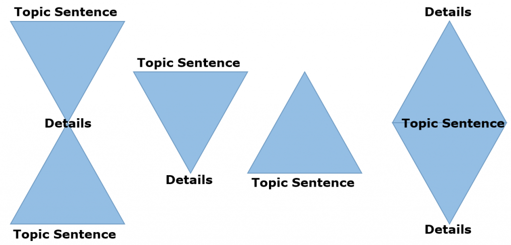 diagram that shows triangles as different types of paragraph organization, with the broad idea, the topic sentence, at the top, and the narrow idea, the details, at the bottom; or, with the details, the narrow idea at the top and the broader idea, the topic sentence at the bottom; other arrangements show topic sentence at the beginning and end with details in the middle, or details at the beginning and end with the topic sentence in the middle