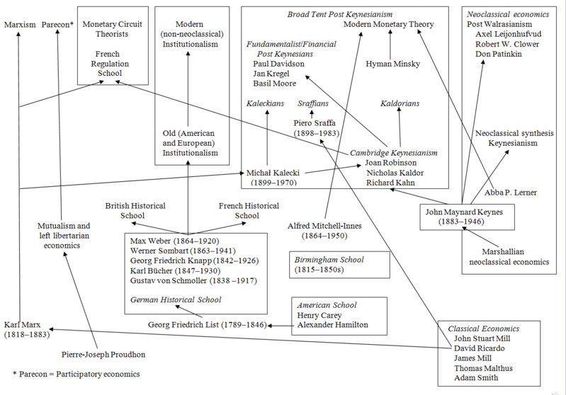Shows a relatively complex diagram of modern schools of economic thought from the classical economists to the Marxism, institutionalism, post Keynesianism, and neoclassical economics, among others. Students are not expected to know this history, only the complexity of it.