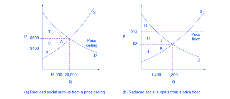 The two graphs show how equilibrium is affected by price floors and price ceilings.