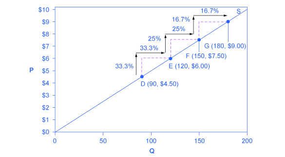 This graph shows that a supply curve with unitary elasticity at all points will always be a straight line.