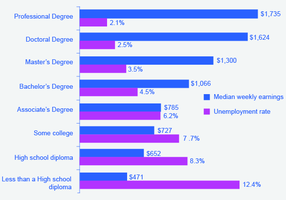 The graph shows the unemployment rate and median weekly earnings in 2012 for various levels of education. People with professional degrees made around $1,735 a week and suffered a 2.1% unemployment rate. People with doctoral degrees made around $1,624 a week and suffered a 2.5% unemployment rate. People with Master's degrees made around $1,300 a week and suffered a 3.5% unemployment rate. People with Bachelor's degrees made around $1,066 a week and suffered a 4.5% unemployment rate. People with Associate's degrees made around $785 a week and suffered a 6.2% unemployment rate. People with some college, no degree made around $727 a week and suffered a 7.7% unemployment rate. People with a high school diploma made around $652 a week and suffered an 8.3% unemployment rate. People with less than a high school diploma made around $471 a week and suffered a 12.4% unemployment rate.