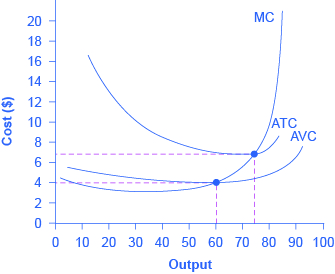 The graph shows marginal cost as an upward-sloping curve, and average variable cost and average total cost as U-shaped curves.