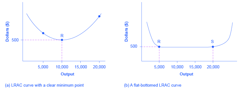 The two graphs show how the LRAC is affected by competition between firms.