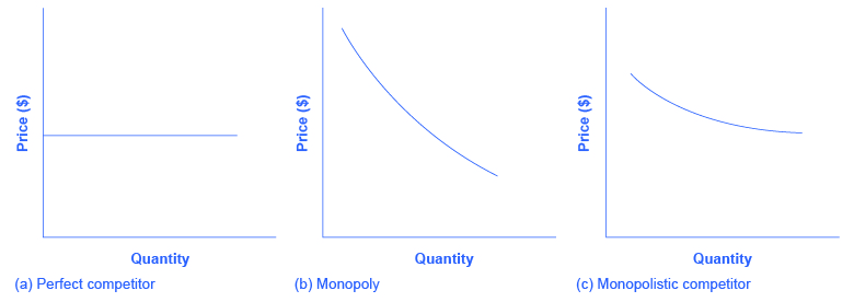 The three graphs show (a) a horizontal straight line to represent a perfectly competitive firm; (b) a downward sloping curve to represent a monopoly; and (c) a gradually downward sloping, highly elastic curve to represent a monopolistically competitive firm.