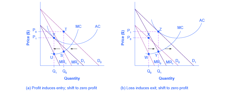 The two graphs show how under monopolistic competition profits induce firms to enter an industry and losses induce firms to exit an industry.