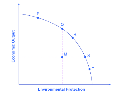 The graph shows a trade-off example in which a society must prioritize either economic output or environmental protection.