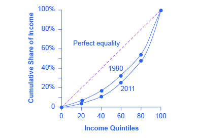The graph shows an upward sloping dashed plum line labeled Perfect equality extending from the origin to the point (100, 100%). Beneath the dashed line are two upward sloping curves. The one closest to the dashed line is labeled 1980, and the line further from the dashed line is labeled 2011.