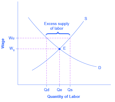 The graph shows an upward sloping supply curve and a downward sloping demand curve. The two curves intersect at point E. Vertical dashed lines Qd and Qs intersect above point E with horizontal dashed line Wu. The space between the intersections of these lines creates the excess supply of labor.