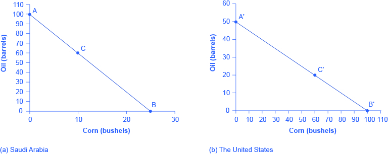 """These graphs illustrate the production possibilities frontier before trade for both Saudi Arabia and the United States using the data in the table titled """"Production Possibilities before Trade"""". The x-axis plots corn production, measured by bushels, and the y-axis plots oil, in terms of barrels. All points above the frontier are impossible to produce given the current level of resources and technology."""