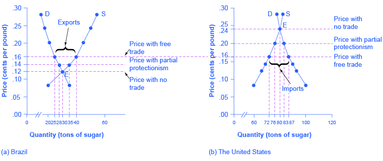 This is a two-panel demand and supply graph, with quantity of sugar on the x-axis and price of sugar measured in cents per pound on the y-axis. The price-quantity pairs are plotted using the numbers from Table 34_01. The graph shows three sets of price outcomes in each country: no trade, free trade, and price with partial protectionism. The no-trade price in Brazil is lower than in the United States. Hence, when countries can engage in trade, the free-trade price will rise in Brazil and decrease in the United States.