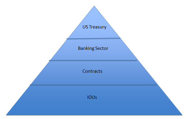 Hierarchy of money as a pyramid. Top to bottom: US Treasury, Banking sector, Contracts, IOUs