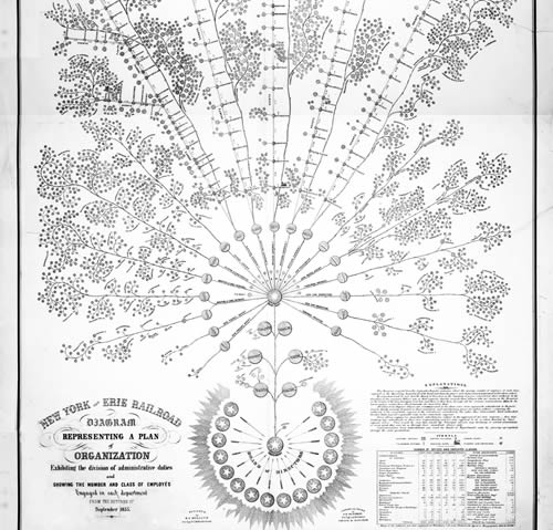 Portion of 1855 railroad organizational chart, resembling a plant with the upper management at the trunk and the divisions and workers as branches and leaves