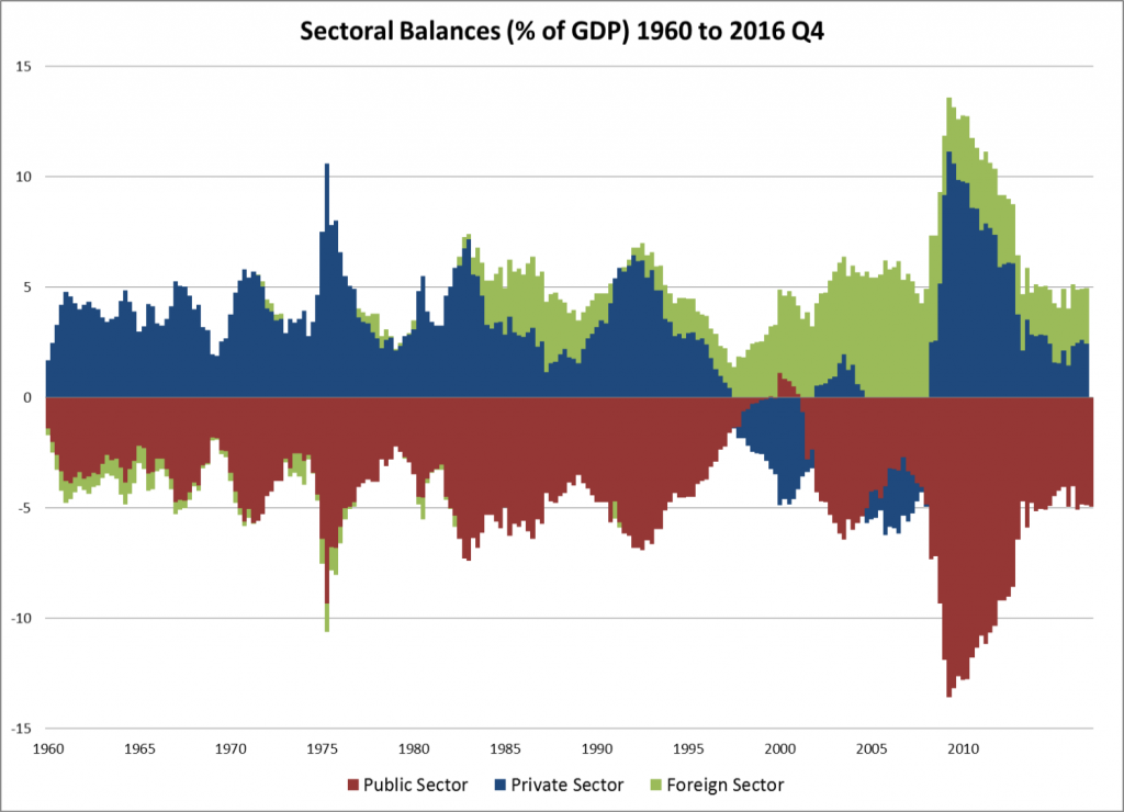 Balances around 0 as percentage of GDP of public, private, and foreign sectors in the US. Displays 'mirror image' of surpluses and deficits.