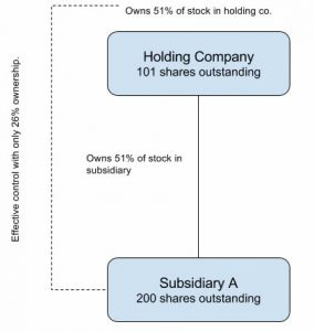 Diagram showing ownership and shares outstanding of a holding company and its subsidiary, indicating that one could gain control with only 26% of ownership