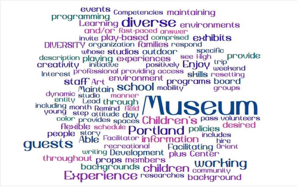 Word cloud with most frequently used words from job description in the largest type. Words shown in largest type: museum, Portland, guests, diverse, experience, working, children's.