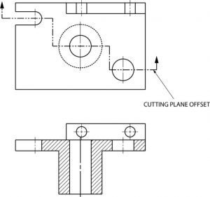 Offset cutting plane.