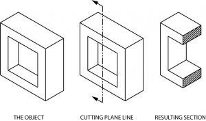 Use of a cutting plane explained.