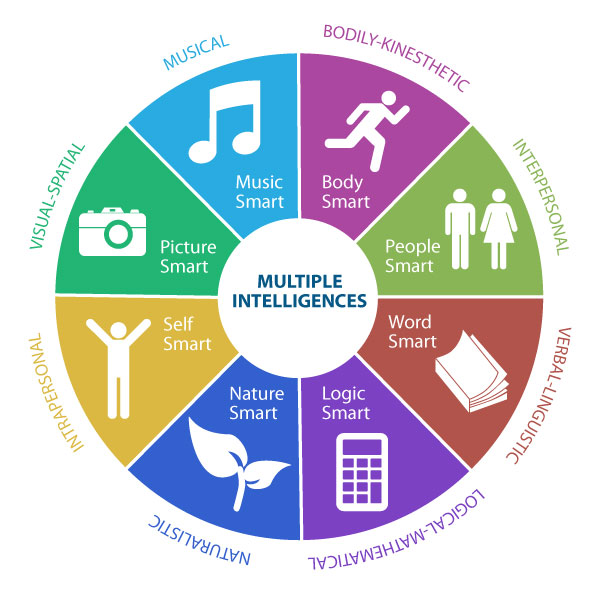 Graphical representation of Gardner's multiple intelligences, as described in the text.