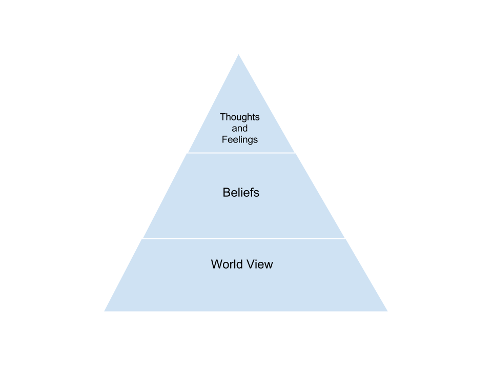 Pyramid split into three levels: Lowest labeled World View, Middle labeled Beliefs; Top labeled Thoughts and Feelings