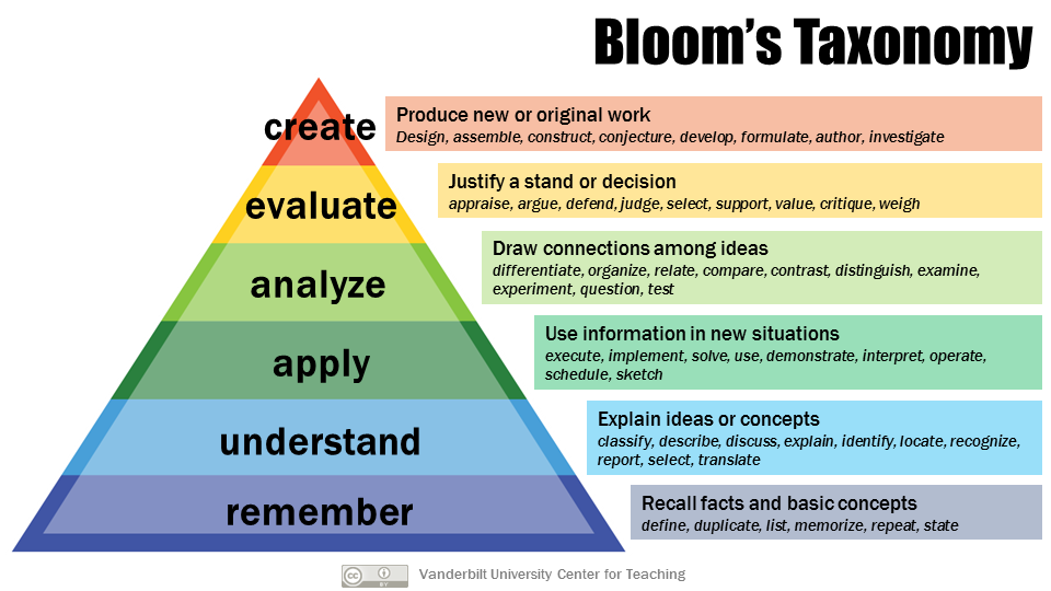 This diagram shows a triangle broken into equally thick horizontal sections, creating a large area section on the bottom moving up to successively smaller area sections toward the top. The sections are labeled with the cognitive levels of Bloom's Taxonomy and descriptions of the labels. From top to bottom the sections are: remember (recall facts and basic concepts), understand (explain ideas or concepts), apply (use information in new situations), analyze (draw connections among ideas), evaluate (justify a stand or decision), create (produce new or original work).