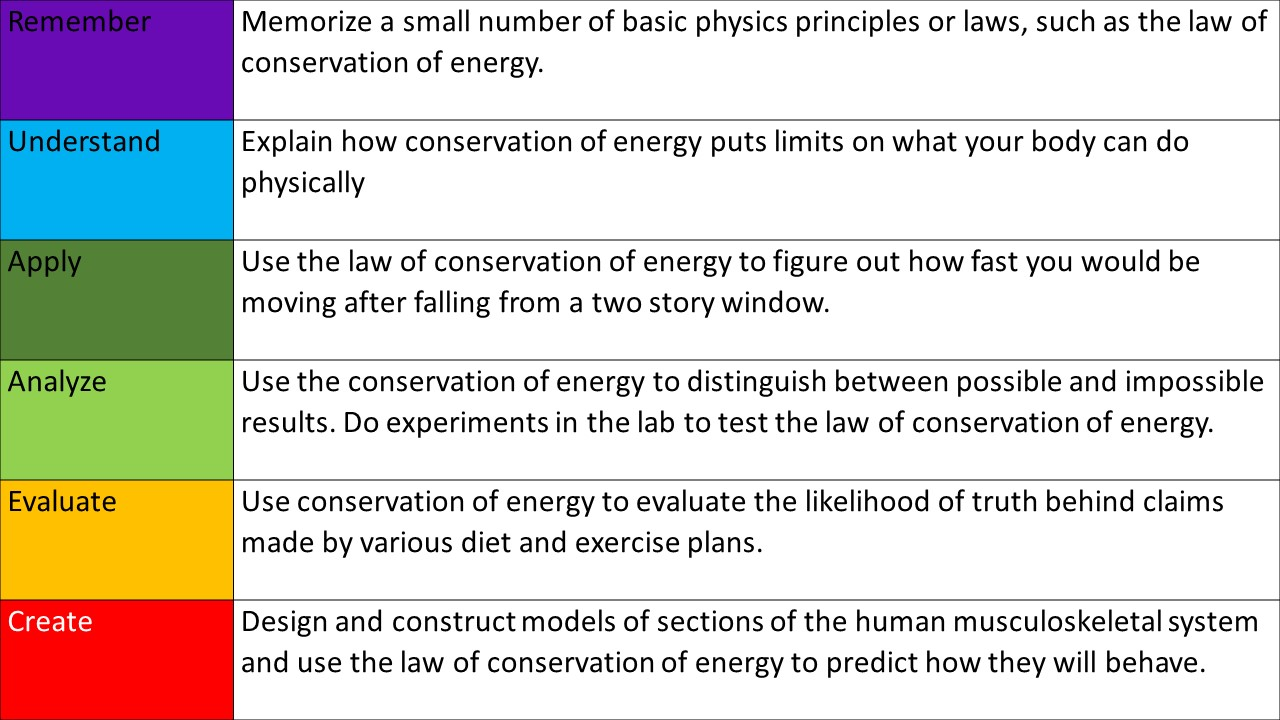 The first column of a table contains the same color-coded labels as the blooms taxonomy triangle. Example situations are described in the second column. From top to bottom: Remember: Memorize a small number of basic physics principles or laws, such as the principle of conservation of energy. Understand: Explain how conservation of energy puts limits on what your body can do physically. Apply: use the principle of conservation of energy to figure out how fast you would be moving after falling from a two story building. Analyze: Use conservation of energy to distinguish between plausible and implausible results. Do experiments in the lab to test the principle of conservation energy. Evaluate: Use conservation of energy to evaluate the likelihood of truth behind claims made by various diet and exercise plans. Create: Design and construct models of sections of the human musculoskeletal system and use conservation of energy to predict how they will behave.