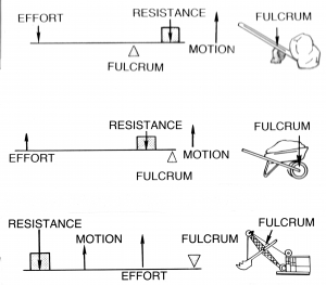 Top Row: A lever with effort pointing down on the left, fulcrum in the middle, and resistance due to a load pointing downward on the right. The motion of the load is upward. A board used as lever to move a boulder with a small rock for a fulcrum is also shown. Middle Row: A lever is with effort pointing upward on the left, resistance downward in the middle and fulcrum on the right. The motion of the load is upward. A wheelbarrow is shown as an example. Bottom Row: A lever with resistance on the left, effort in the middle, and fulcrum on the right. The bucket arm of a steam shovel is shown as an example.