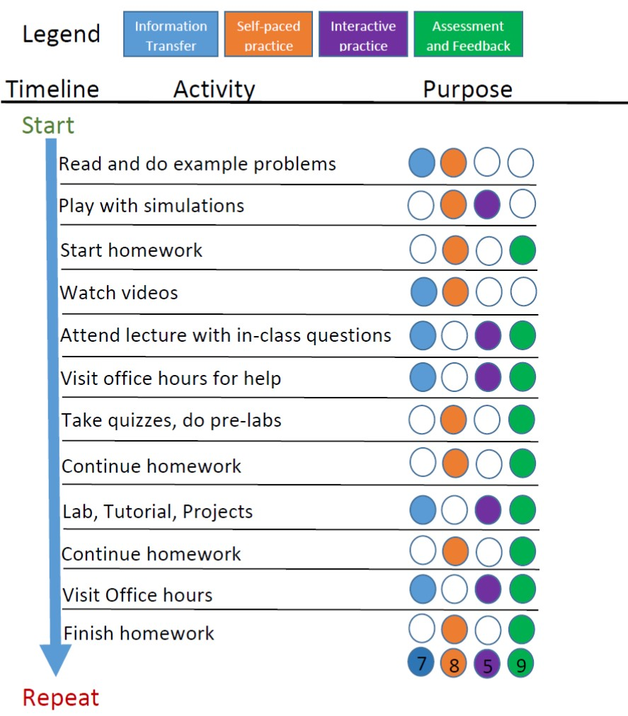 A timeline of an example study cycle. The order of activities is: read, play with simulations, start homework, watch videos, ask question in lecture, visit office hours, take quizzes and do pre-labs, continue homework, work on labs, tutorials, and projects, continue homework, visit office hours, finish homework, repeat. Each stage of the cycle fulfills one or more of the following tasks: information transfer, self-paced practice, interactive practice, assessment and feedback.