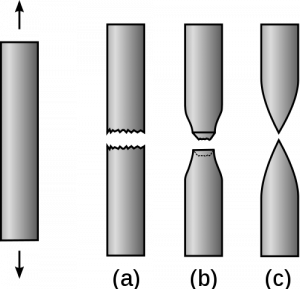 A drawing of rod of unknown material is shown with force arrows indicating the rod is under tension. Three drawings of outcomes of stretching the rod are shown. (a) the rod fractures without noticeable deformation. (b) The rod fractures after stretching and thinning. (c) The rod fractures after significant stretching and thinning.