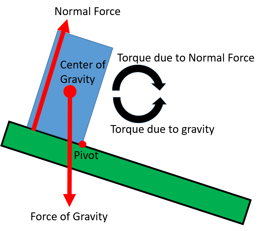 A box sits with its bottom flush against sloping ground. An arrow labeled normal force points upward from bottom of the box on the uphill side. An arrow labeled force of gravity points downward from the center of the box. The downhill bottom corner of the box is labeled as pivot. A rightward curved arrow is labeled torque due to normal force. An equal size, but oppositely curved arrow is labeled torque due to gravity.