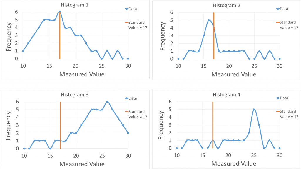 Each histogram has measurement value plotted on the horizontal axis and frequency of occurrence for each value on the vertical axis. Each histogram has a vertical line crossing measurement value 17 to indicate the accepted standard value of this measurement. Histogram 1 has peak frequency of 6 near value 17 and frequencies greater than 2 between values 12 and 22. Histogram 2 has a maximum near a value of 16 and no frequency greater than 2 outside the range of values 15 to 18. Histogram 3 has a maximum near 26 and frequencies greater than two between value 22 and 30. Histogram 4 has a maximum near a value of 25 and has frequency greater than 2 between values 24 and 26.