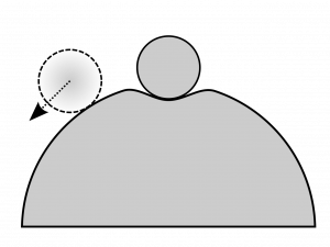 A marble sits at the bottom of depression at the top of a spherical hill. A marble moved down the left side of the hill beyond the depression has an arrow pointing down and left, showing the direction of the net force on the ball.