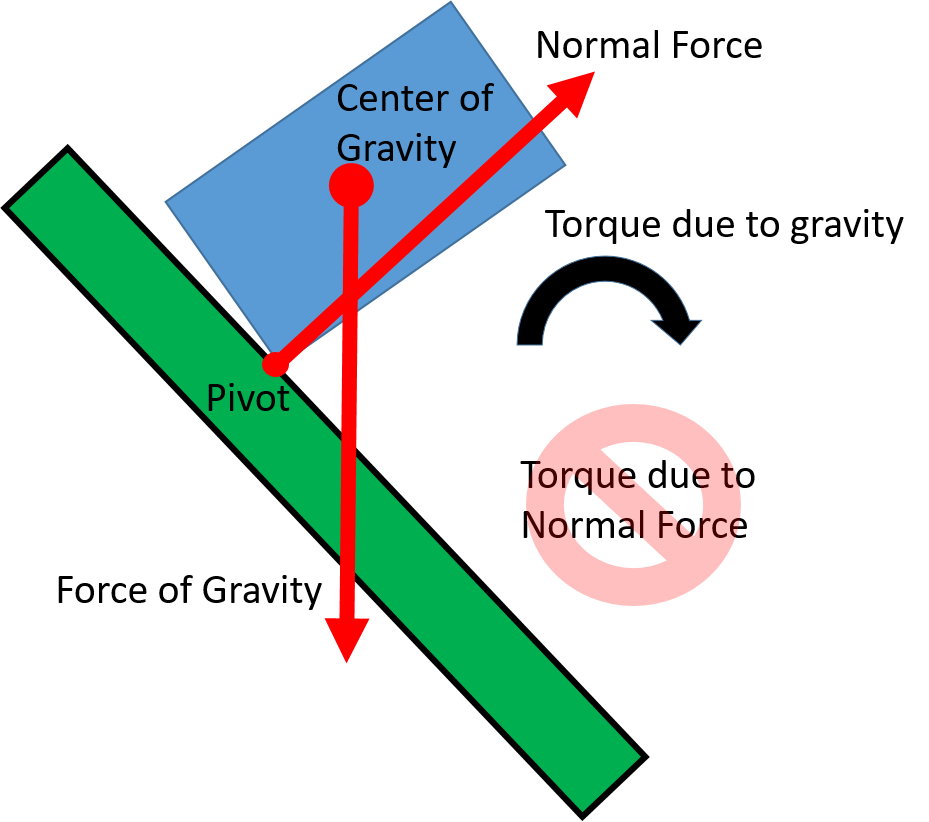 A box is in the process of tipping over on sloping ground. An arrow labeled force of gravity points downward from the center of the box. The downhill bottom corner of the box is labeled as pivot. An arrow labeled normal force points upward from the pivot. A rightward curved arrow is labeled torque due to gravity. Torque due to normal force is slashed through to indicate its absence.
