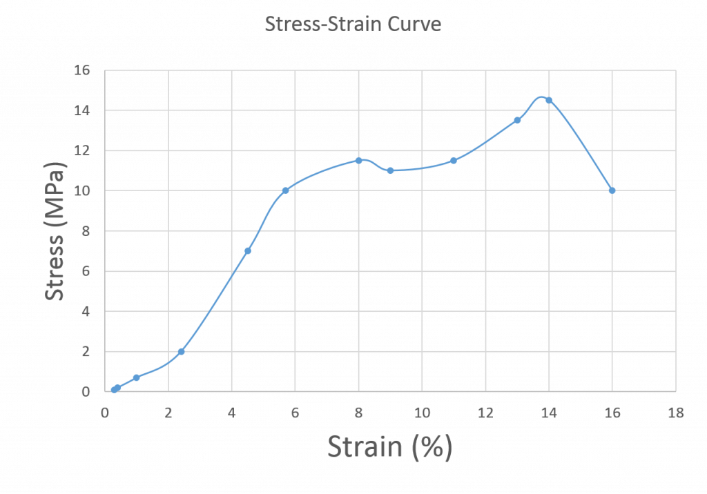Stress in units of MPa plotted against % strain. The linear region runs from roughly 2.5% and 2 MPa to 5.5% and 10 Mpa.