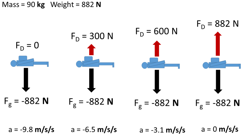 Free body diagrams showing the vertical forces of drag and gravity and resulting acceleration on a person at four times during a skydive from initial drop to terminal velocity. For all times the force of gravity is -888 N. The other example values are drag = zero, acceleration = -9.8 m/s/s; drag = 300 N, acceleration = -6.5 m/s/s; drag = 600 N, acceleration = -3.1 m/s/s, drag = 882 N, acceleration = 0.