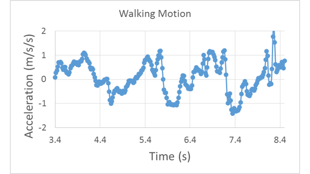 Acceleration vs. time curve starting at 0 m/s/s and increasing quickly to 0.5 m/s/s for roughly 1 s and then dropping back toward zero to begin oscillating between 1 m/s/s and -1 m/s/s with an oscillation period of roughly 1.5 s.