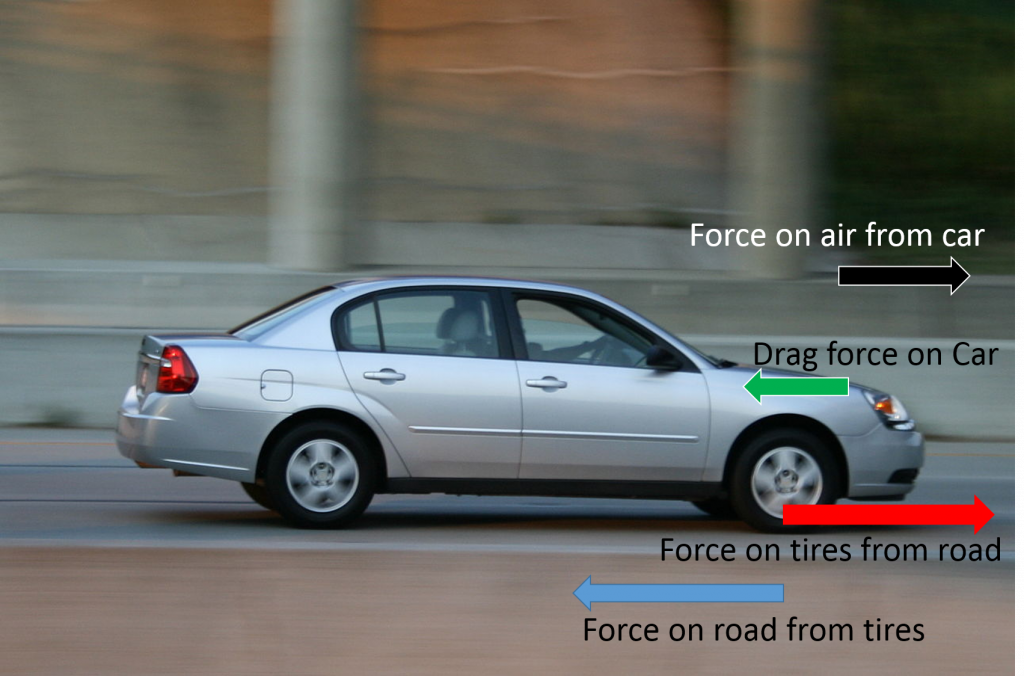 A car driving on a road. Force arrows show the car pushing on the air forward, drag force pushing equally back on the car, the tires pushing on the road via friction and the road pushing equally back on the tires via friction. The friction force arrow is longer than the drag force arrow, indicating that the car is accelerating forward.