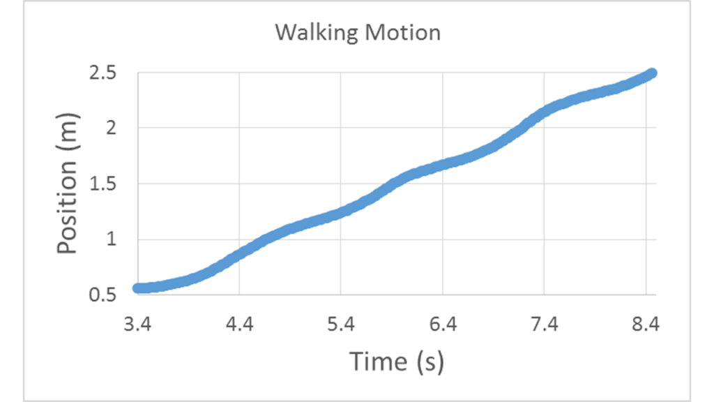 Position vs. time curve starts at 0.5 m and rises nearly linearly, with slight wiggles, to 2.5 m over 5 s. The