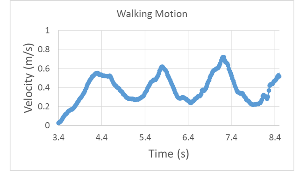 Velocity vs. time curve starting at 0 m/s and increasing linearly to 0.6 m/s over roughly 1 s and then oscillating between 0.6 m/s and 0.2 m/s with an oscillation period of roughly 1.5 s.