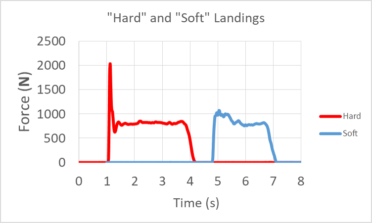Force vs. time curves: Stiff-leg hard-landing curve starts at zero then spikes to 2000 N for roughly 0.2 s before returning to a constant value near 800 N (bodyweight). Bent-leg, soft-landing starts at zero, jumps to 1000 N, creating a rounded bump roughly 0.4 s wide before returning to roughly 800 N and remaining constant.