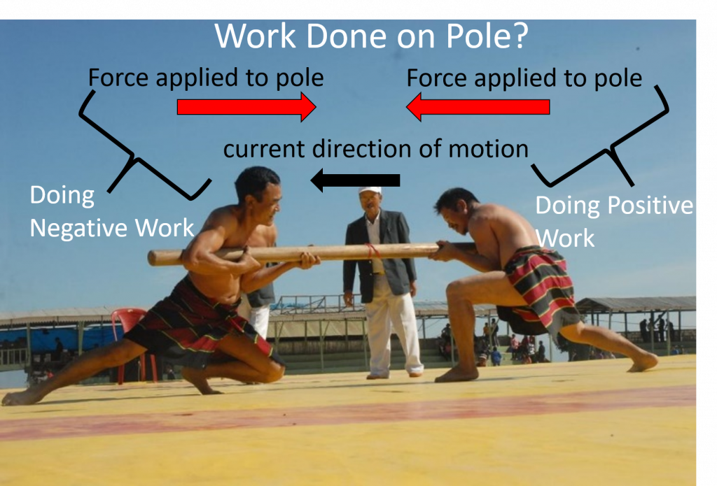 Two people push inwards on opposite ends of a pole, from the right and from the left. The direction of motion is indicated to the left. Therefore the person on the right, applying a leftward force, is doing positive work. The person on the right is doing negative work.