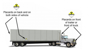 a truck with arrows indicating that signs should be placed on back, front, and both sides of truck..