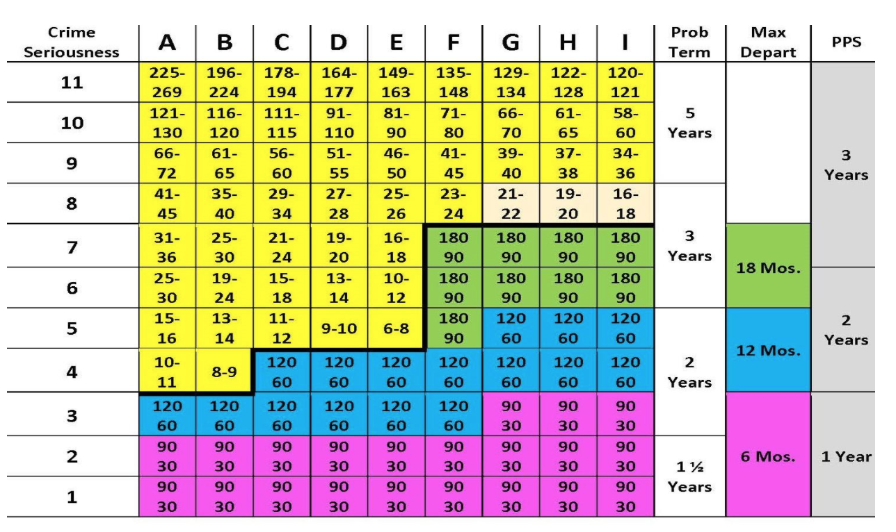 Federal Sentencing Guidelines 2019 Chart  U2013 Justgoing 2020
